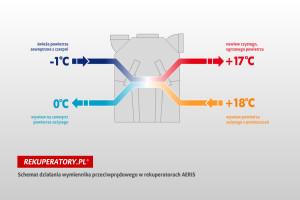 pomiary odzysku ciepla
